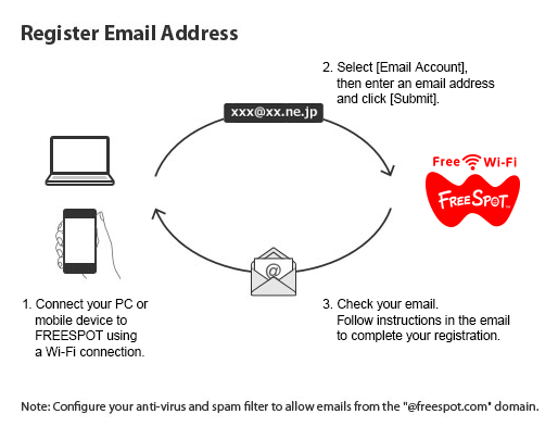How to Register Your Email Address